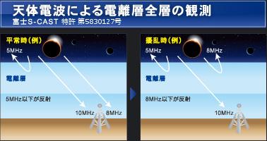 BCP関連サービス|富士S-CAST株...